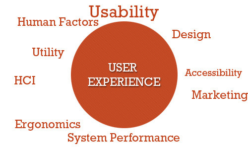A User-Friendly Introduction to User Experience (UX) Design