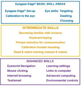 6 Tips to Ace Your Virtual Eyegaze Training